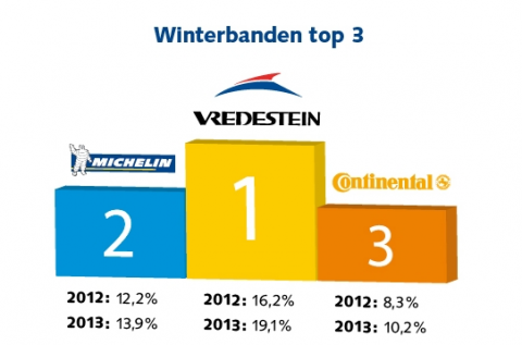 Bandenmonitor winter Kwik-Fit 2013