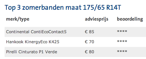Zomerbandentest, ANWB, top 3, bandenmaat 175/65 R14T