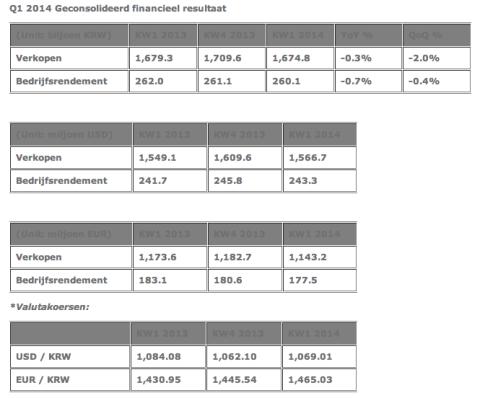 financiele cijfers Hankook